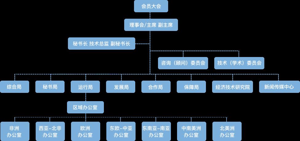 全球能源互联网发展合作组织-组织架构图